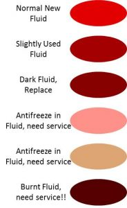 Transmission fluid is red when new and pink if contaminated or brown if burnt